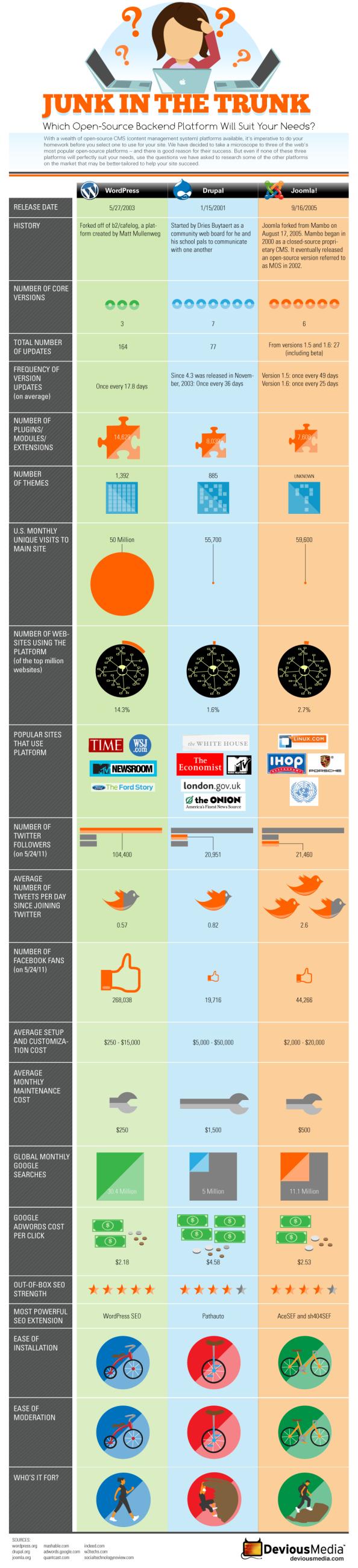 Infografía: Comparativa WordPress, Drupal y Joomla