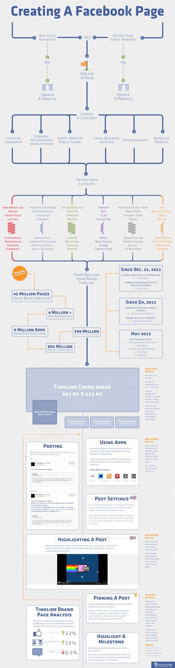 Infografía: Como crear una página de Facebook