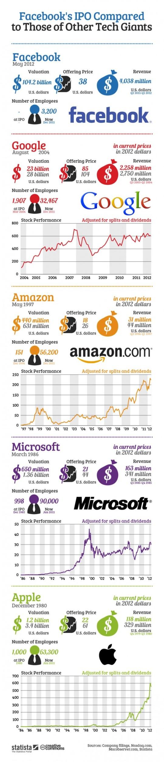 Infografía: Facebook's IPO