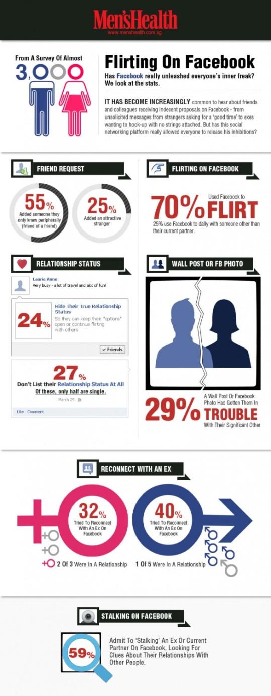 Infografía: Ligando en Facebook