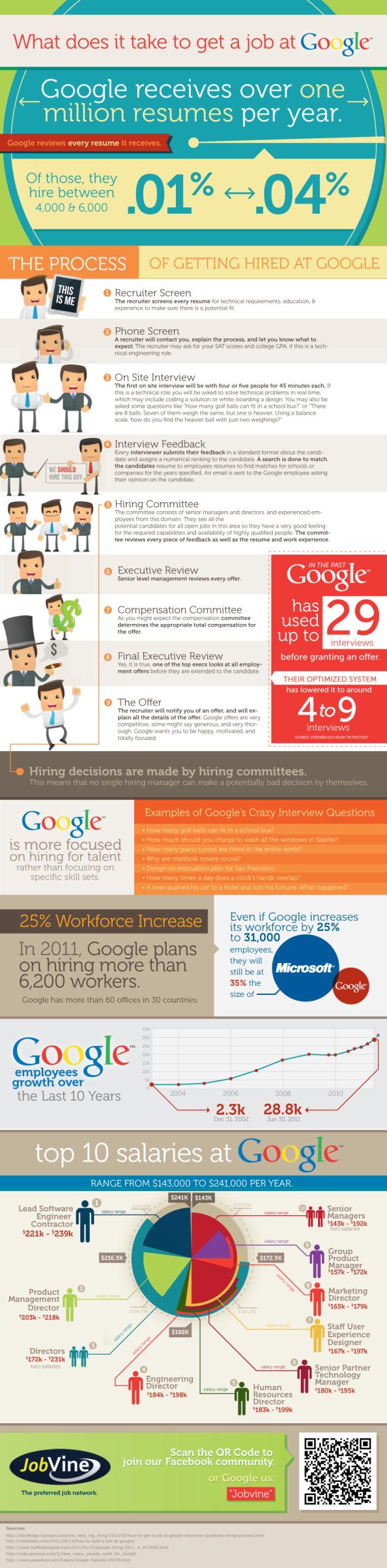Infografía: Como trabajar en Google