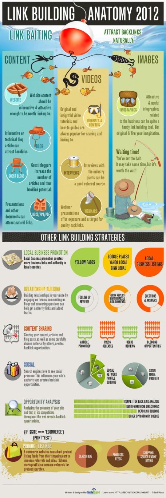 Infografía: Como construir un buen enlace.