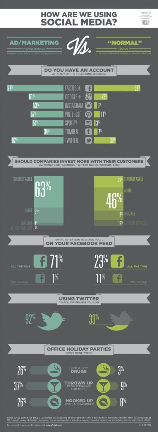 Infografía: Profesionales del Marketing y Usuarios utilizando Redes Sociales
