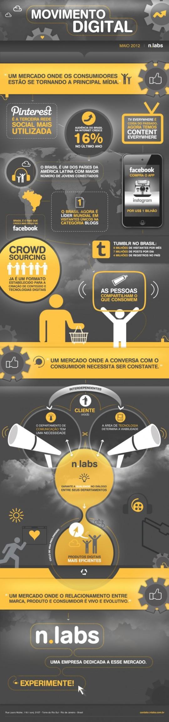 Infografía: Movimiento Digital