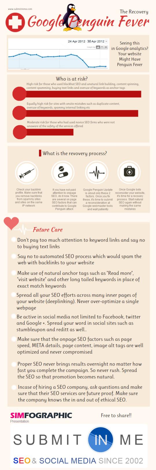 Infografía: Recupérate de Google Penguin