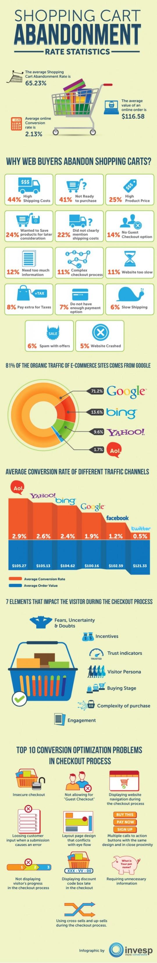 Infografía: Estadística de Abandonos del carrito de la compra OnLine