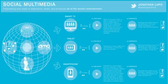 Infografía: Social Multimedia