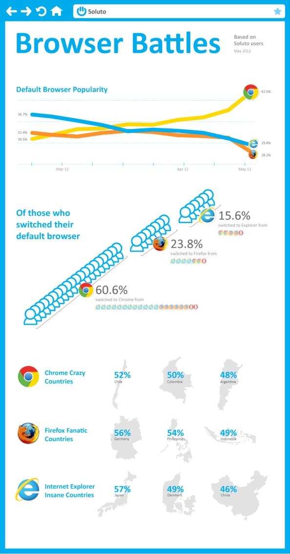 Infografía: Chrome gana la batalla de los buscadores