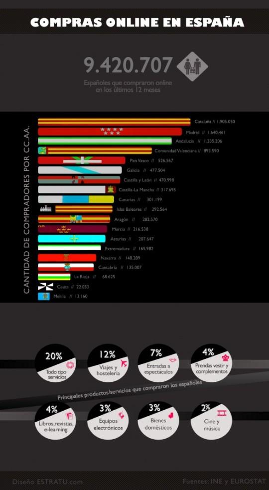 Infografía: Compras OnLine en España