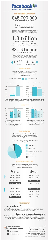 Infografía: Como sacar mejor provecho a Facebook a la hora de anunciarte