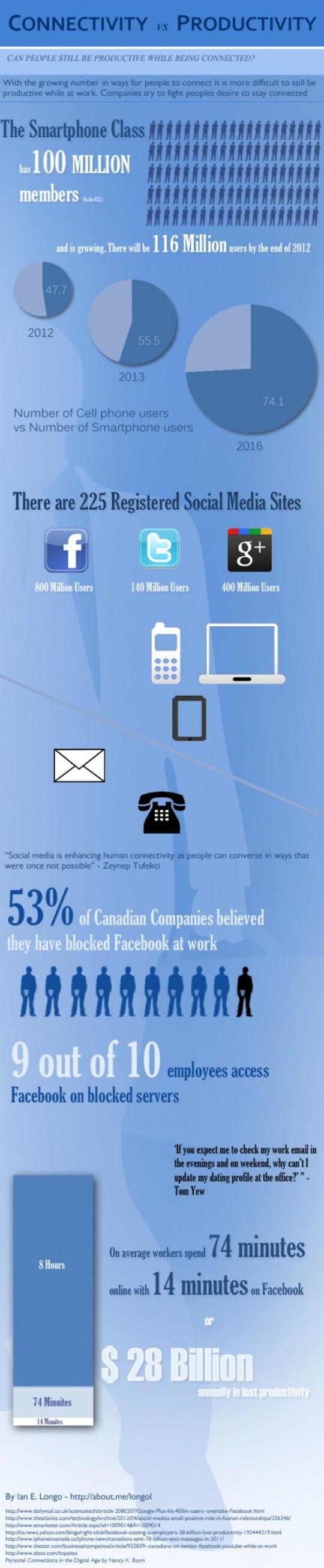 Infografía: Cuanto tiempo perdemos en Facebook cuando estamos trabajando.