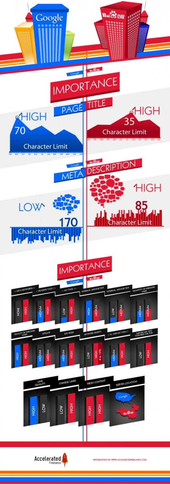 Infografía: Google Vs Baidu