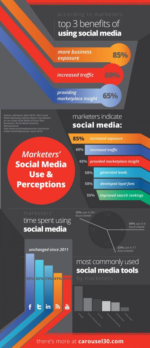 Infografía: Uso y percepción del Social Media por los vendedores.