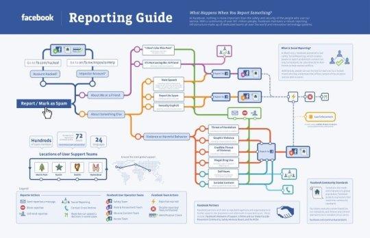 Infografía: Proceso de Reporte en  Facebook