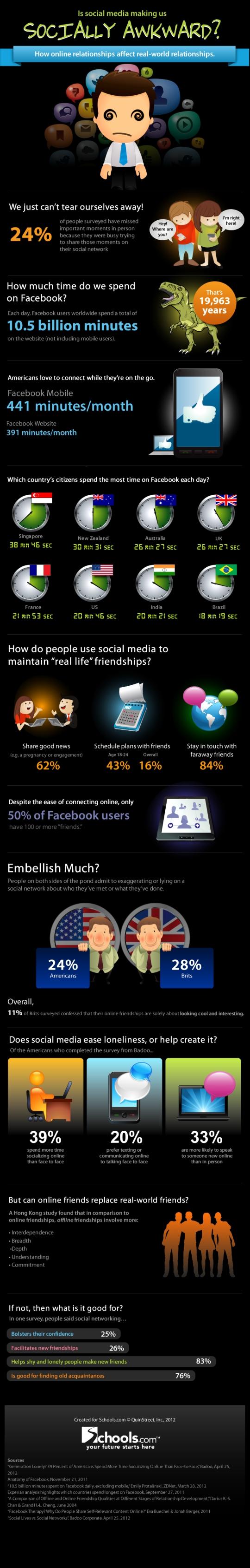 Infografía: El Social Media fomenta nuestro lado Antisocial?