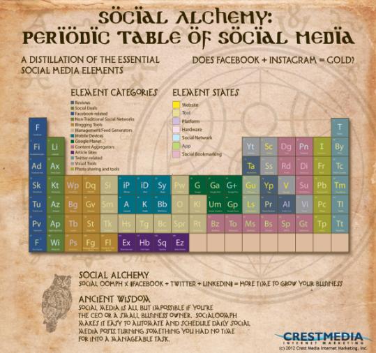 Infografía: Elementos y compuestos del Social Media