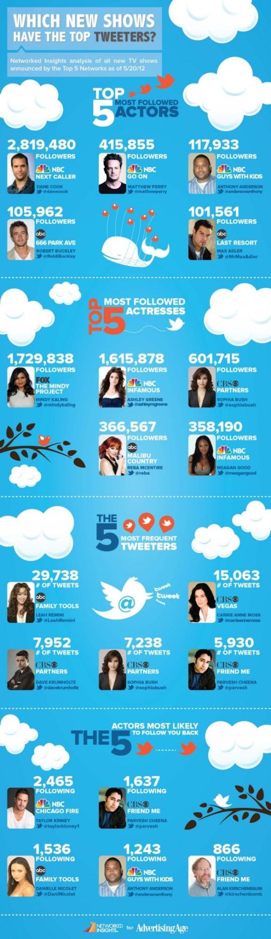 Infografía: Que programas utilizan los mejores tweeters?