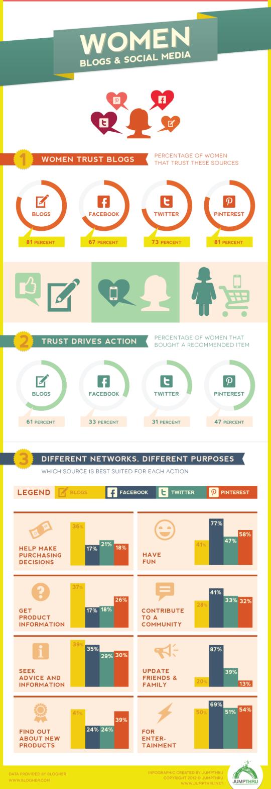 Infografía: Mujeres y Social Media.